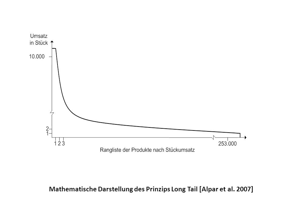 Mathematische Darstellung des Prinzips Long Tail [Alpar et al. 2007]